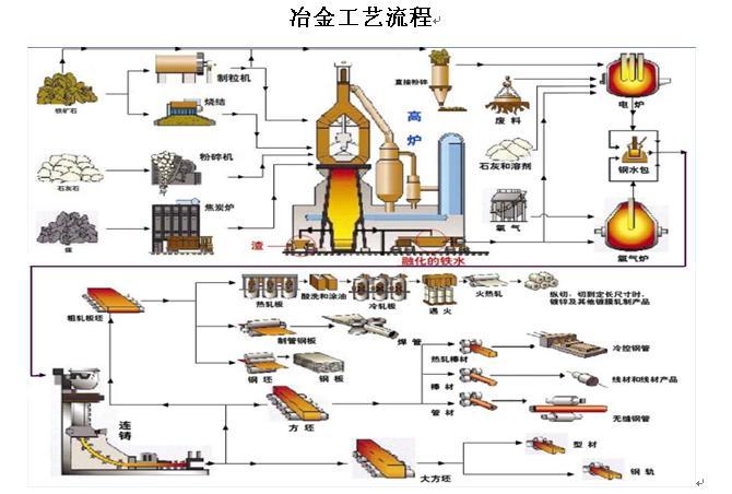 冶金矿山总承包方案(EPC)