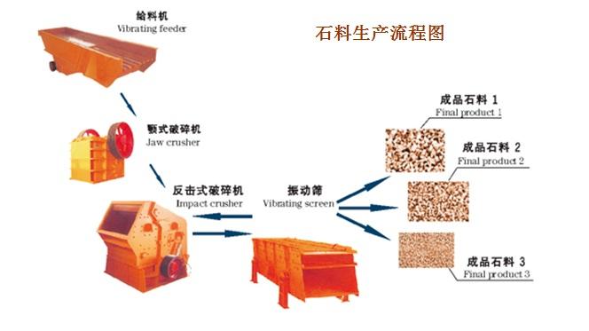 石料生产流程图